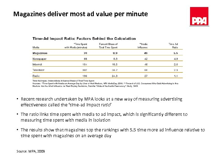Magazines deliver most ad value per minute • Recent research undertaken by MPA looks
