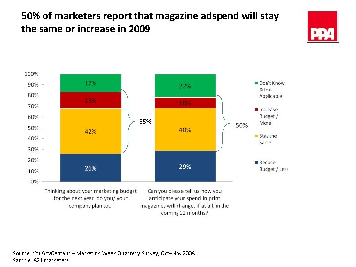 50% of marketers report that magazine adspend will stay the same or increase in