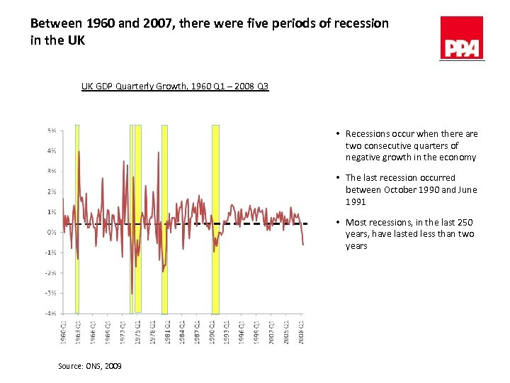 Between 1960 and 2007, there were five periods of recession in the UK UK
