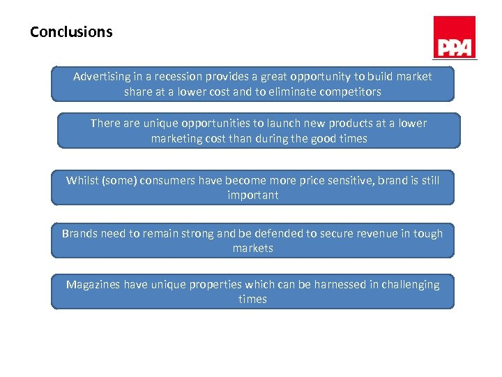 Conclusions Advertising in a recession provides a great opportunity to build market share at