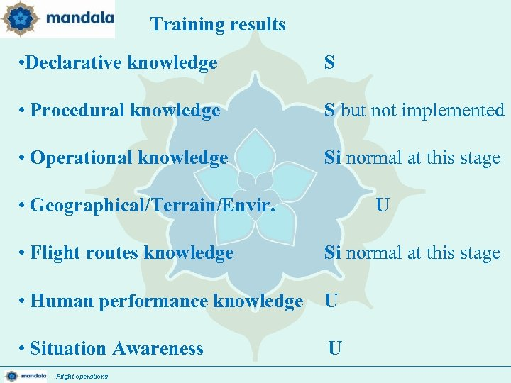 Training results : • Declarative knowledge S • Procedural knowledge S but not implemented