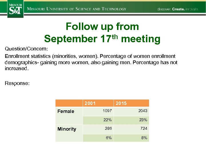 Follow up from September 17 th meeting Question/Concern: Enrollment statistics (minorities, women). Percentage of