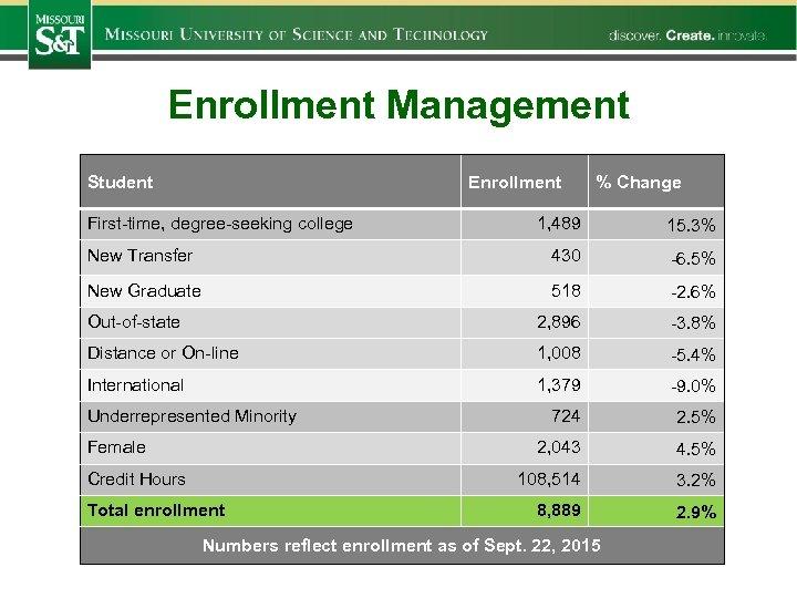 Enrollment Management Student Enrollment First-time, degree-seeking college % Change 1, 489 15. 3% New