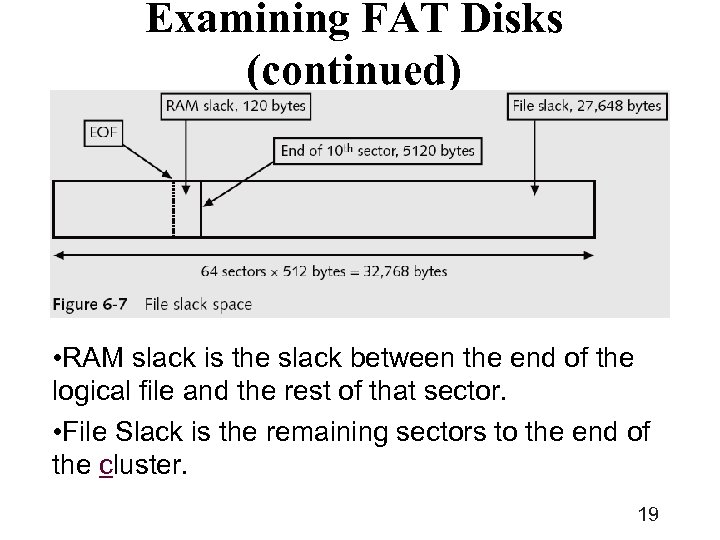 Examining FAT Disks (continued) • RAM slack is the slack between the end of