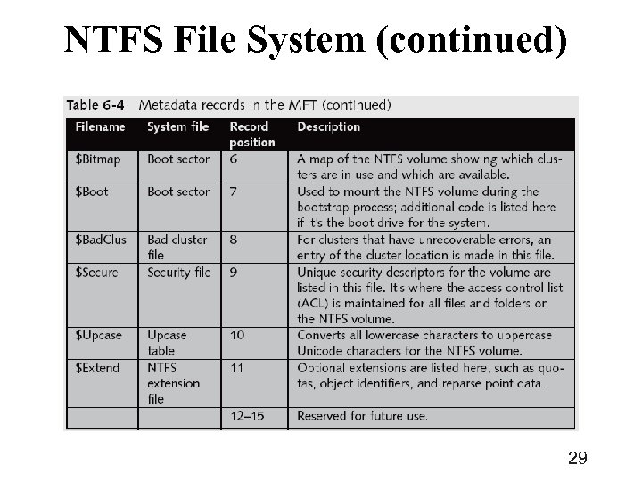 NTFS File System (continued) 29