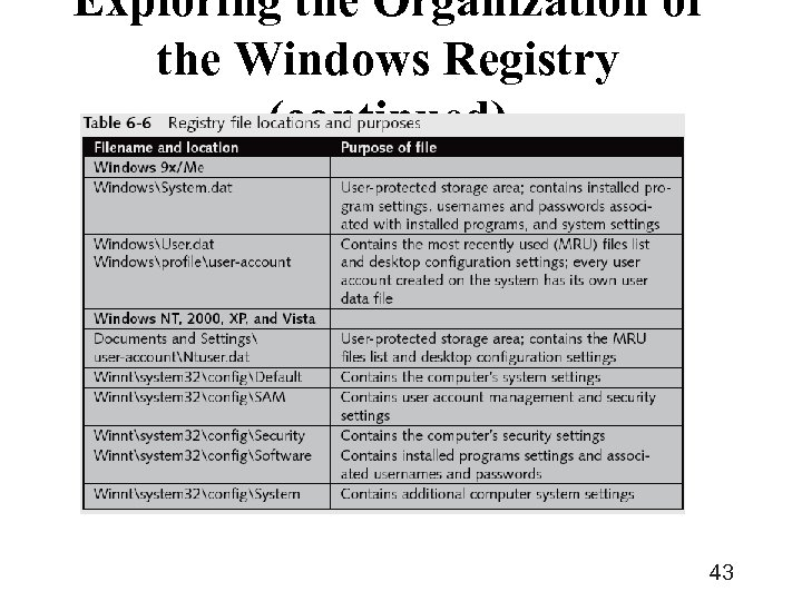 Exploring the Organization of the Windows Registry (continued) 43
