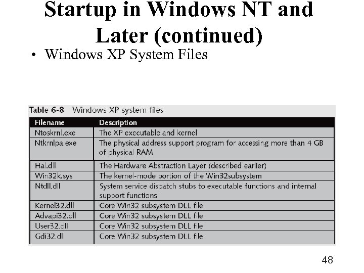 Startup in Windows NT and Later (continued) • Windows XP System Files 48