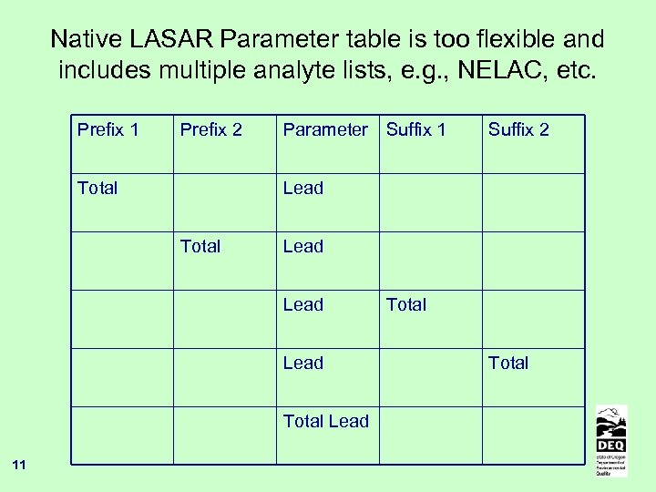 Native LASAR Parameter table is too flexible and includes multiple analyte lists, e. g.