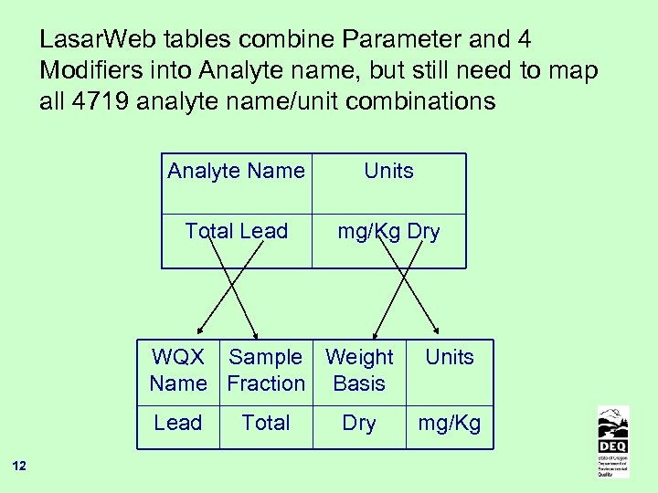 Lasar. Web tables combine Parameter and 4 Modifiers into Analyte name, but still need