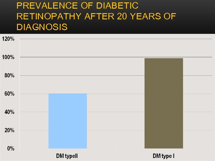 PREVALENCE OF DIABETIC RETINOPATHY AFTER 20 YEARS OF DIAGNOSIS