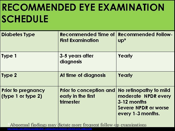 RECOMMENDED EYE Disease Diabetic Eye EXAMINATION SCHEDULE Key Points Diabetes Type Recommended Time of
