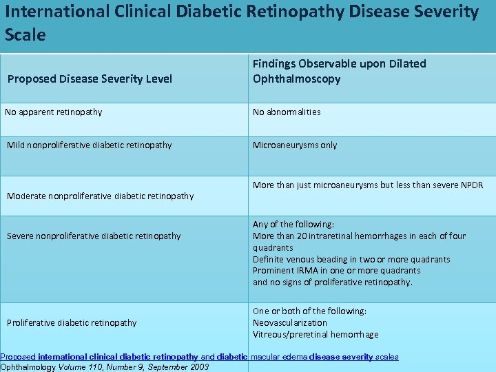 International Clinical Diabetic Retinopathy Disease Severity Scale Proposed Disease Severity Level Findings Observable upon