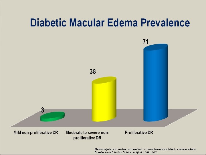 Meta analysis and review on the effect on bevacizumab id diabetic macular edema Graefes