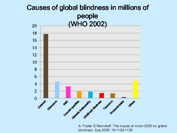 Causes of global blindness in millions of people (WHO 2002) 20 18 16 14