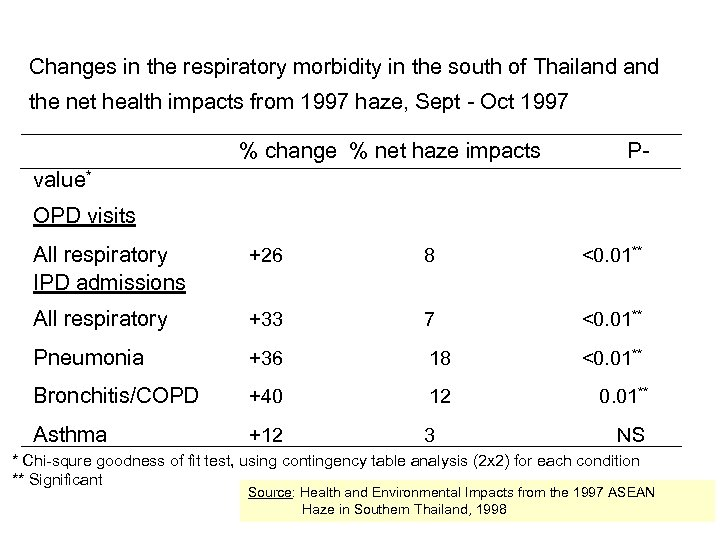 Changes in the respiratory morbidity in the south of Thailand the net health impacts