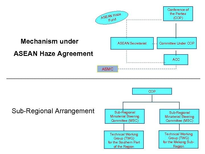 Conference of the Parties (COP) e N Haz ASEA d Fun Mechanism under Committee