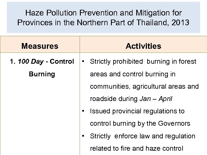 Haze Pollution Prevention and Mitigation for Provinces in the Northern Part of Thailand, 2013