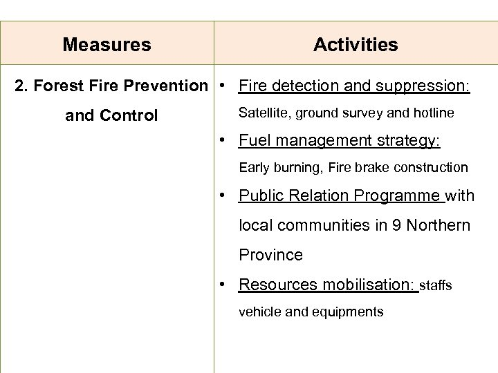 Measures Activities 2. Forest Fire Prevention • Fire detection and suppression: and Control Satellite,