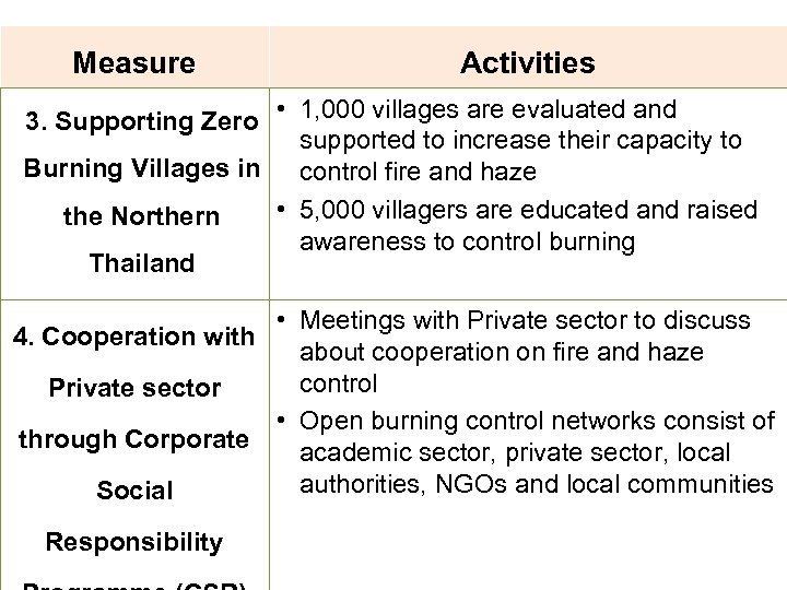 Measure Activities 3. Supporting Zero • 1, 000 villages are evaluated and supported to