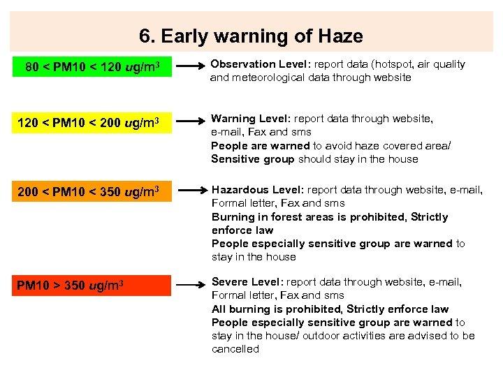 6. Early warning of Haze 80 < PM 10 < 120 ug/m 3 Observation