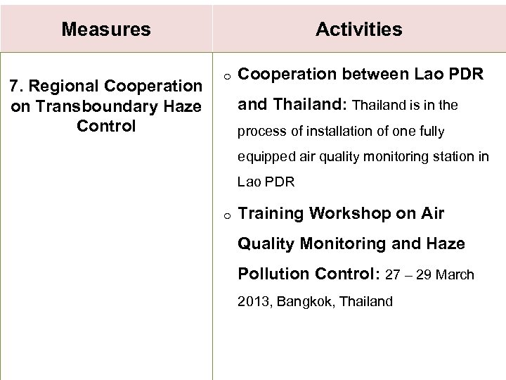 Measures 7. Regional Cooperation on Transboundary Haze Control Activities o Cooperation between Lao PDR