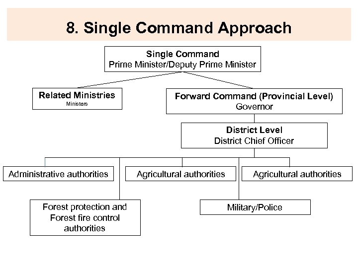 8. Single Command Approach Single Command Prime Minister/Deputy Prime Minister Related Ministries Ministers Forward