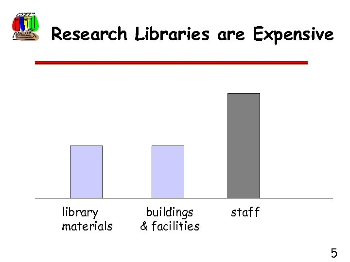 Research Libraries are Expensive library materials buildings & facilities staff 5