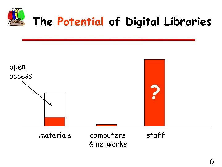 The Potential of Digital Libraries open access ? materials computers & networks staff 6