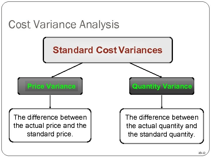 Cost Variance Analysis Standard Cost Variances Price Variance Quantity Variance The difference between the