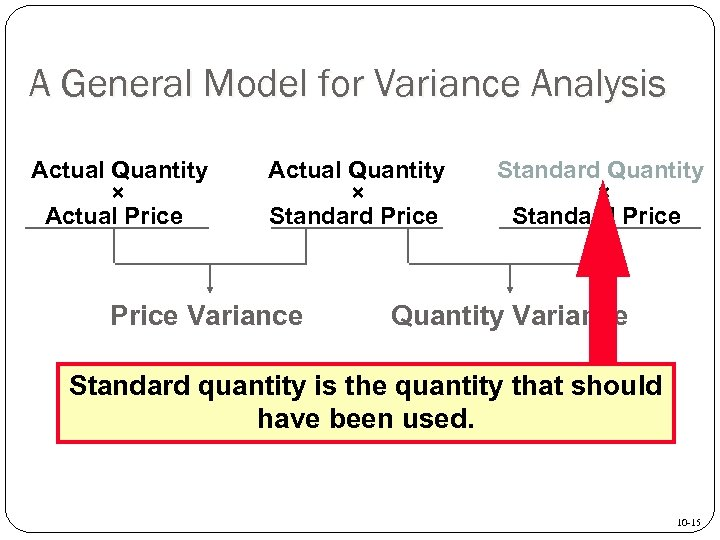 A General Model for Variance Analysis Actual Quantity × Actual Price Actual Quantity ×