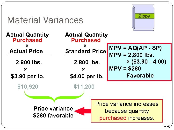 Material Variances Actual Quantity Purchased × Actual Price 2, 800 lbs. × $3. 90