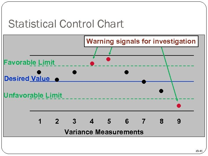 Statistical Control Chart Warning signals for investigation Favorable Limit • Desired Value • •