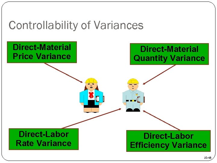 Controllability of Variances Direct-Material Price Variance Direct-Material Quantity Variance Direct-Labor Rate Variance Direct-Labor Efficiency