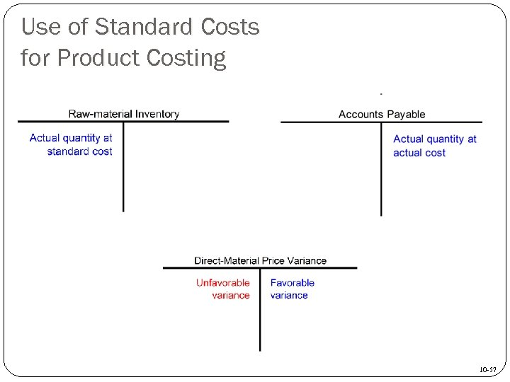 Use of Standard Costs for Product Costing 10 -57