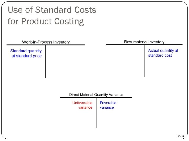 Use of Standard Costs for Product Costing 10 -58