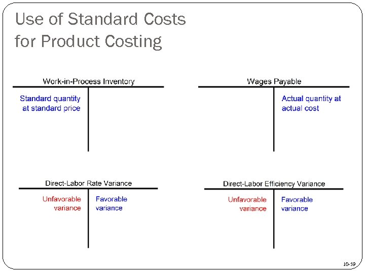 Use of Standard Costs for Product Costing 10 -59