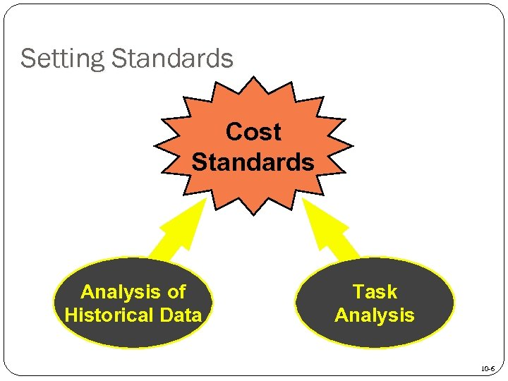 Setting Standards Cost Standards Analysis of Historical Data Task Analysis 10 -6
