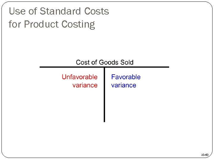 Use of Standard Costs for Product Costing 10 -60