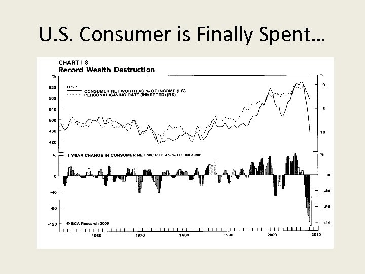 U. S. Consumer is Finally Spent…