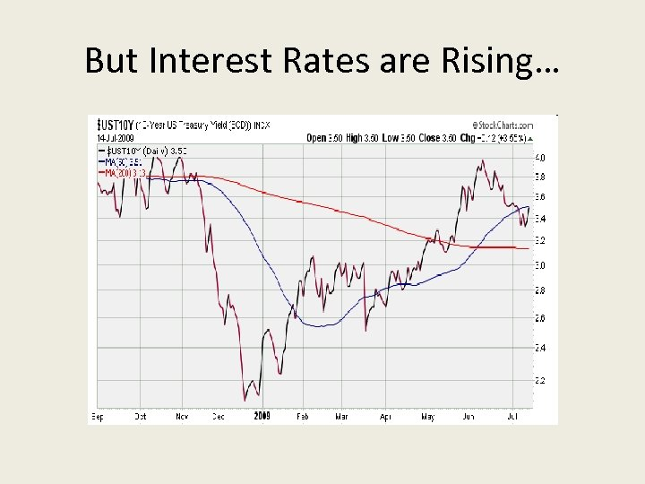 But Interest Rates are Rising…