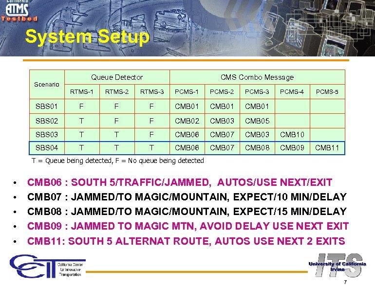 System Setup Queue Detector Scenario CMS Combo Message RTMS-1 RTMS-2 RTMS-3 PCMS-1 PCMS-2 PCMS-3