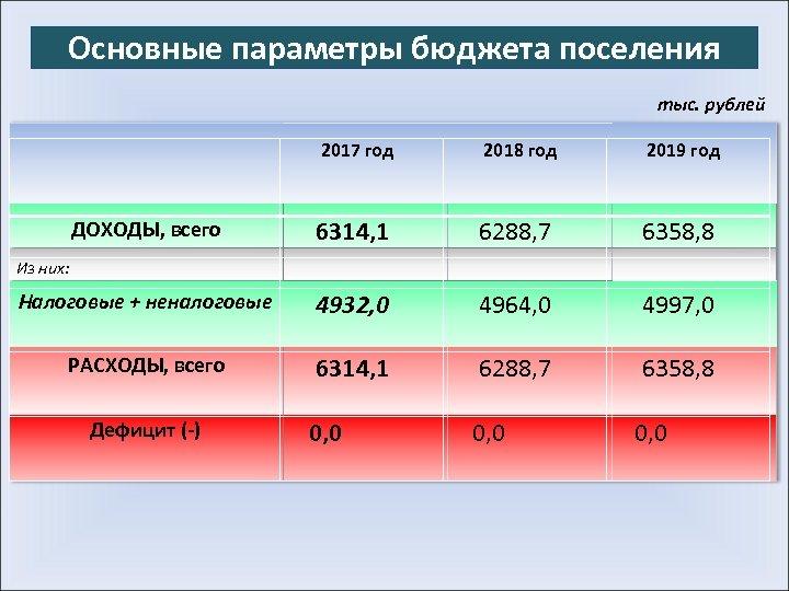 Основные параметры бюджета поселения тыс. рублей 2017 год 2018 год 2019 год ДОХОДЫ, всего