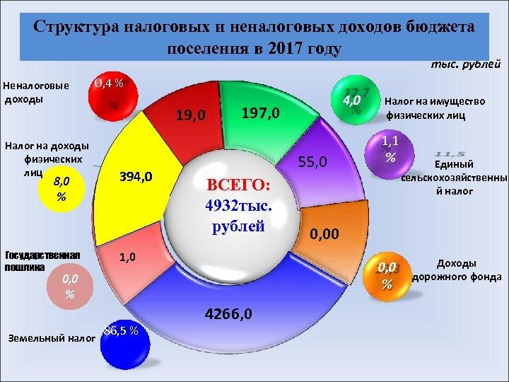 Структура налоговых и неналоговых доходов бюджета поселения в 2017 году тыс. рублей Неналоговые доходы