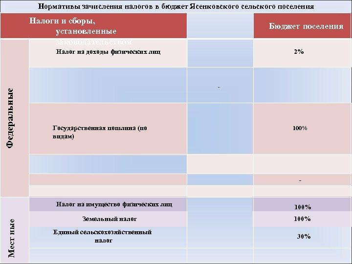 Нормативы зачисления налогов в бюджет Ясенковского сельского поселения Налоги и сборы, установленные законодательством Бюджет