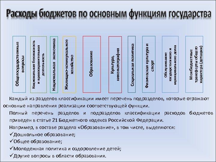 Межбюджетные трансферты общего характера (дотации) Обслуживание государственного и муниципального долга Физическая культура и спорт
