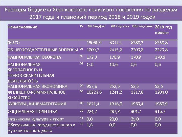 Расходы бюджета Ясенковского сельского поселения по разделам 2017 года и плановый период 2018 и