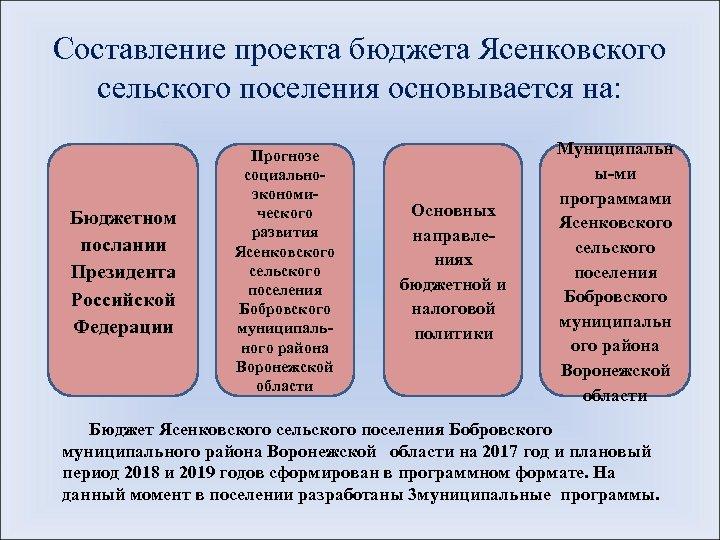Составление проекта бюджета Ясенковского сельского поселения основывается на: Бюджетном послании Президента Российской Федерации Прогнозе