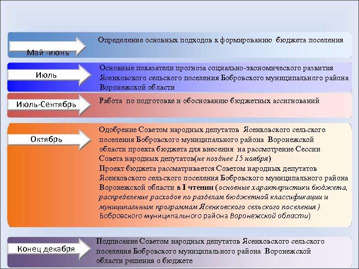 Определение основных подходов к формированию бюджета поселения Май -июнь Июль-Сентябрь Октябрь Конец декабря Основные