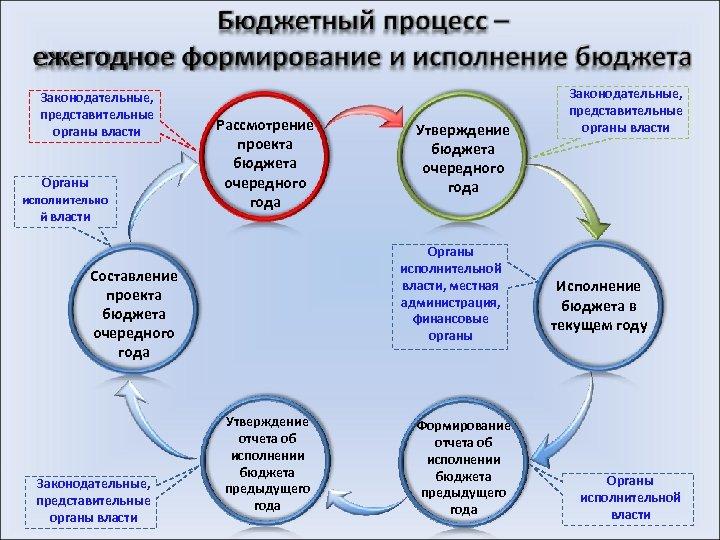 Законодательные, представительные органы власти Органы исполнительно й власти Рассмотрение проекта бюджета очередного года Органы