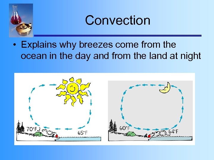 Convection • Explains why breezes come from the ocean in the day and from